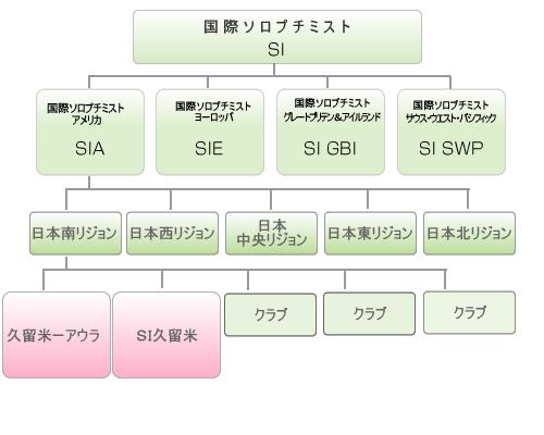 国際ソロプチミスト組織図